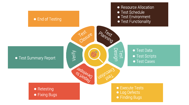 Testing Services | Accordion